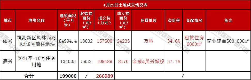 万科封顶价加仓绍兴镜湖新区 平湖地块溢价377%成交