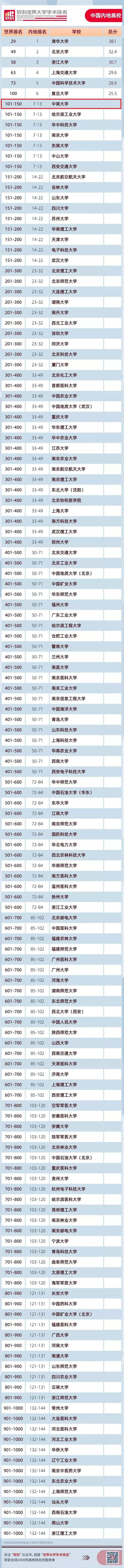 中南大学首次进入全球前150名 !2020软科世界大学学术排名发布