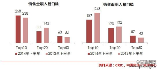 中国房地产开发商排名_十大地产商排行榜