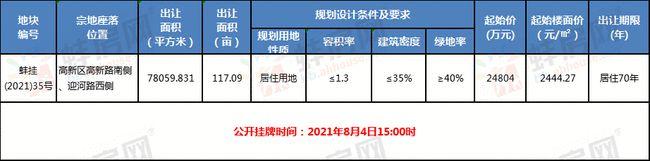 蚌埠高新区117亩居住地明日拍卖!地块规划设计条件出炉