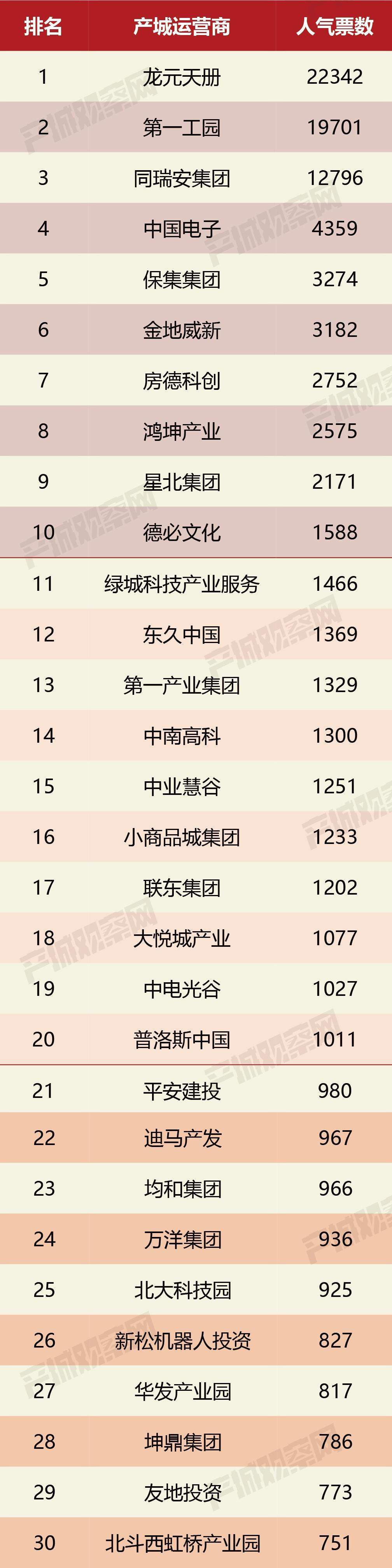 总计十万票竞争激烈]2021中国产业园区运营商人气票选结果公布!龙元天册、第一工园、同瑞安集团位列前三甲