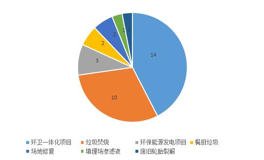 11月固废市场:33个项目落定 涉及金额逾366亿